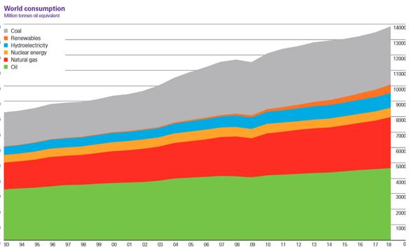 A világ energiafelhasználása energiahordozónként