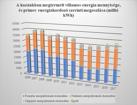 Magyarország energiamixe