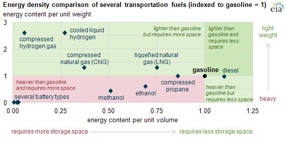 Üzemanyagok energiasűrűsége