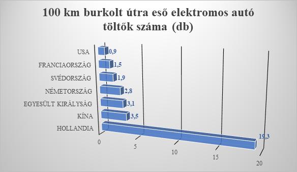 Töltők száma európában, grafikon