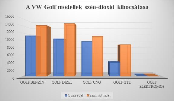A VW Golf Modellek CO2 kibocsátása (diagram)