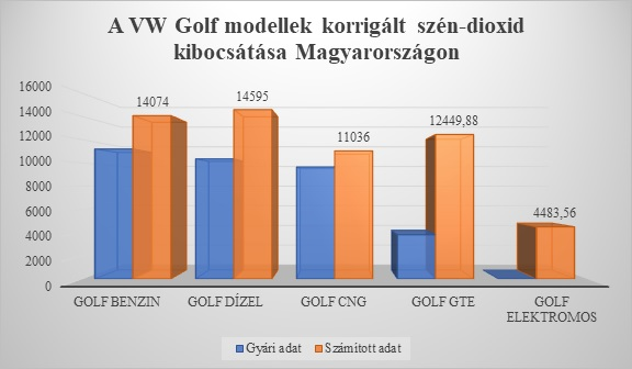 A VW Golf modellek korrigált szén-dioxid kibocsátása Magyarországon (diagram)