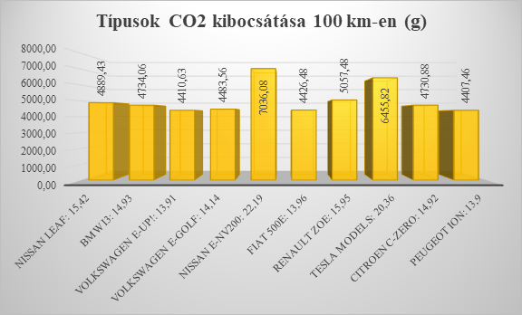 A legelterjedtebb típusok kibocsátásai